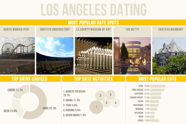 Los angeles county dating spots