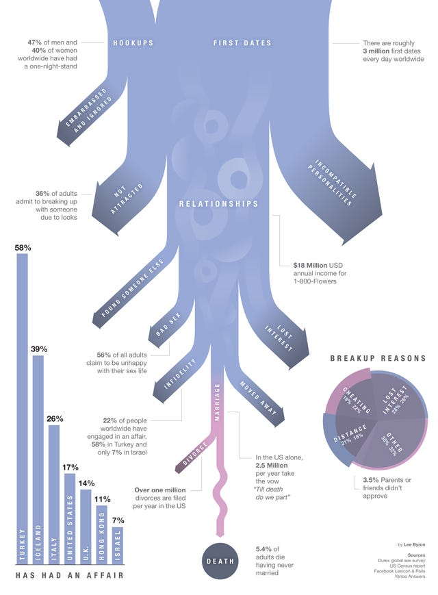 breakup-infographic-big